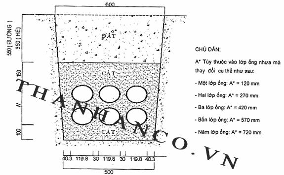 Tiêu chuẩn nắp bể cáp 1